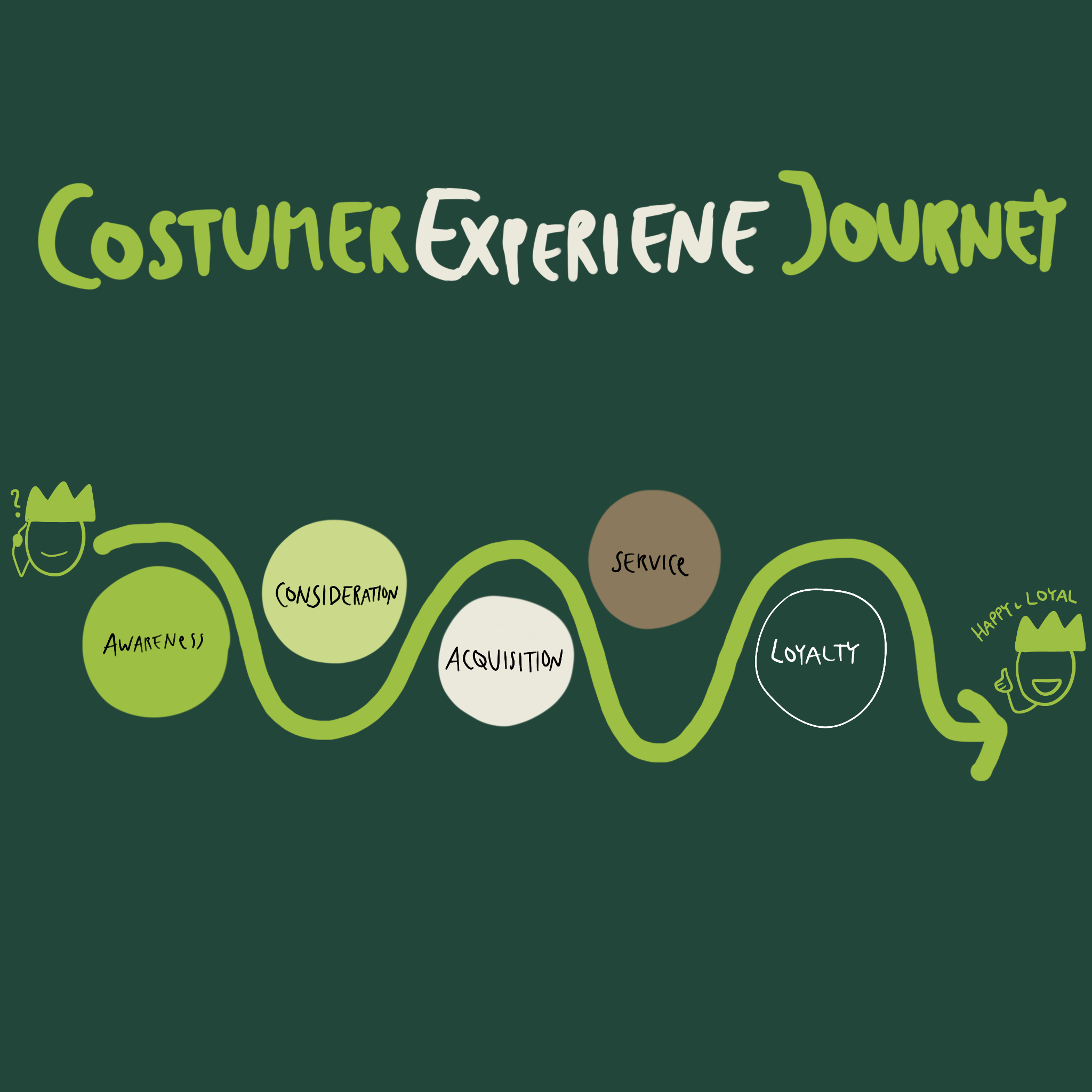 SAVE THE DATE: Customer Experience Journey – Vom Interessenten zum loyalen Kunden - Interim Profis